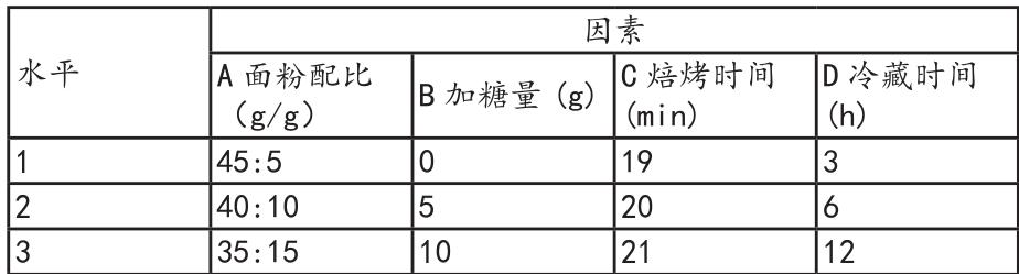 cabet88_葡式蛋挞皮的工艺优化及其质构特性研究