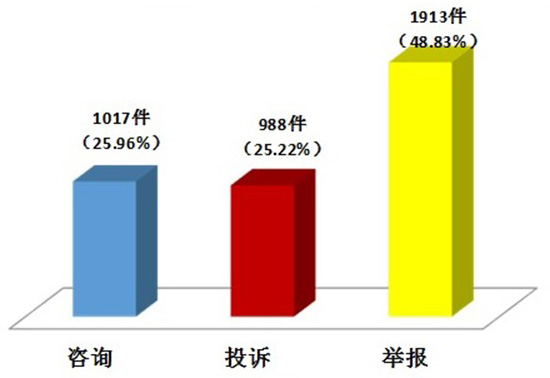 2018年7月江苏省12331咨询投诉举报热线话务情况分析