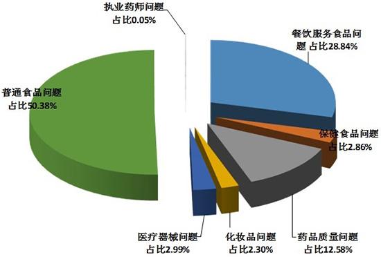 2018年7月江苏省12331热线咨询投诉举报的主要问题