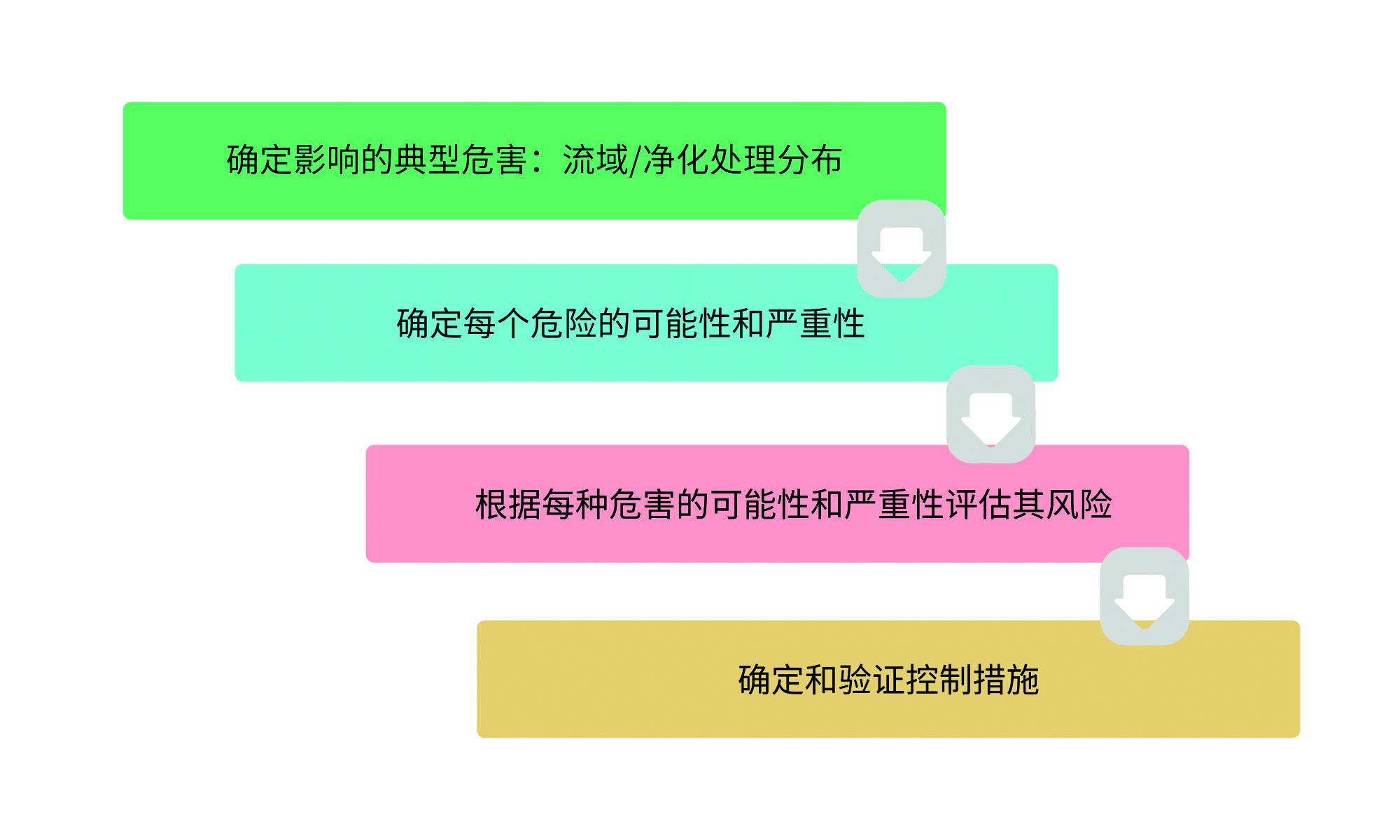 食品工业水质管理的六个步骤