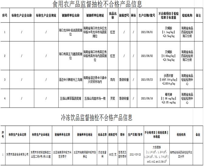 注意啦!海南市场监管局发布5批次不合格食品